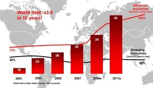 Wereldwijde schuldenlast